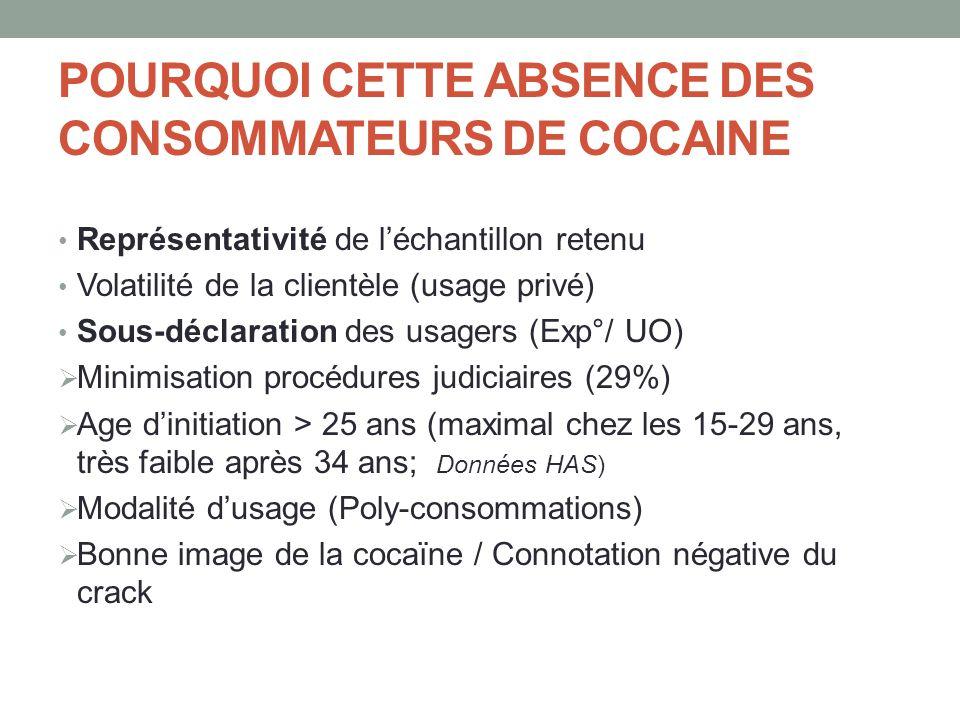 POURQUOI CETTE ABSENCE DES CONSOMMATEURS DE COCAINE • Représentativité de l'échantillon retenu • Volatilité de la clientèle (usage privé) • Sous-décla