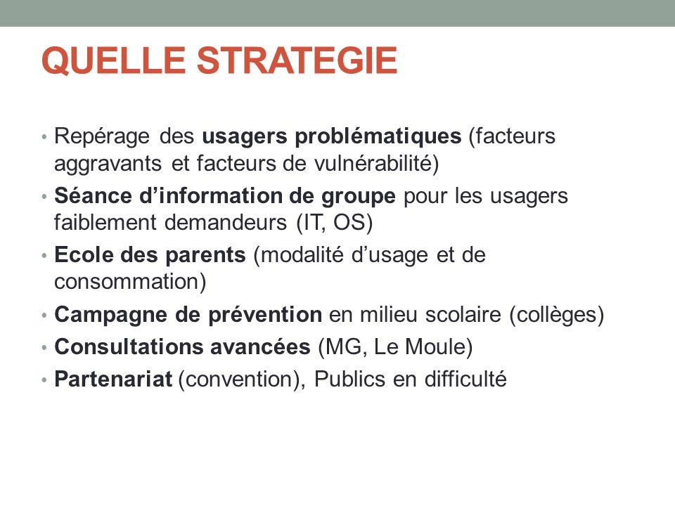QUELLE STRATEGIE • Repérage des usagers problématiques (facteurs aggravants et facteurs de vulnérabilité) • Séance d'information de groupe pour les us