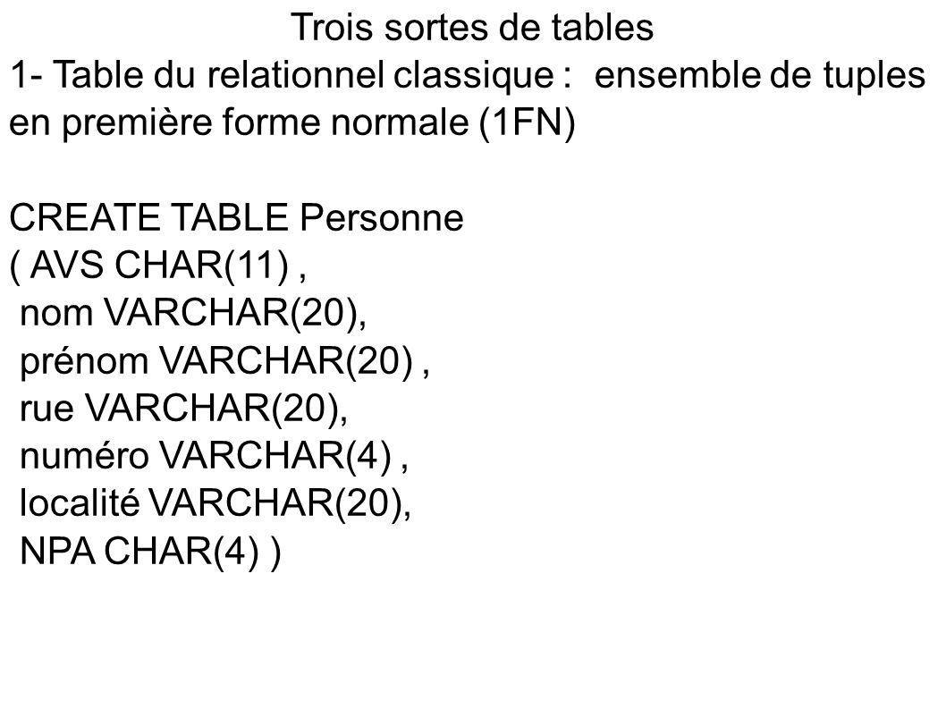Trois sortes de tables 1- Table du relationnel classique : ensemble de tuples en première forme normale (1FN) CREATE TABLE Personne ( AVS CHAR(11), nom VARCHAR(20), prénom VARCHAR(20), rue VARCHAR(20), numéro VARCHAR(4), localité VARCHAR(20), NPA CHAR(4) )