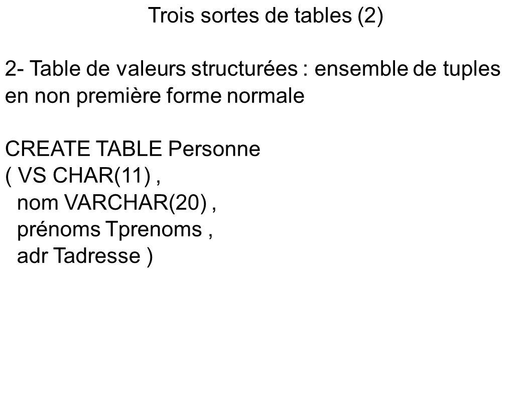 Trois sortes de tables (2) 2- Table de valeurs structurées : ensemble de tuples en non première forme normale CREATE TABLE Personne ( VS CHAR(11), nom VARCHAR(20), prénoms Tprenoms, adr Tadresse )