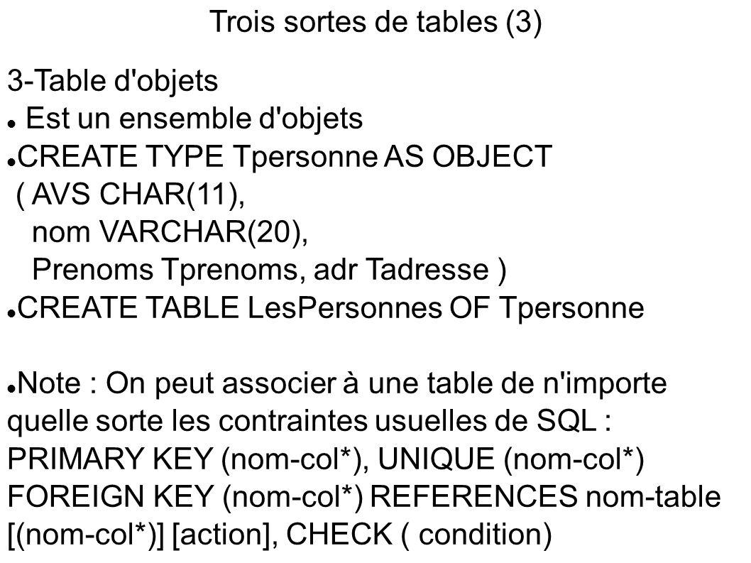 Trois sortes de tables (3) 3-Table d objets  Est un ensemble d objets  CREATE TYPE Tpersonne AS OBJECT ( AVS CHAR(11), nom VARCHAR(20), Prenoms Tprenoms, adr Tadresse )  CREATE TABLE LesPersonnes OF Tpersonne  Note : On peut associer à une table de n importe quelle sorte les contraintes usuelles de SQL : PRIMARY KEY (nom-col*), UNIQUE (nom-col*) FOREIGN KEY (nom-col*) REFERENCES nom-table [(nom-col*)] [action], CHECK ( condition)
