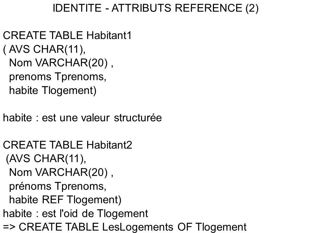 IDENTITE - ATTRIBUTS REFERENCE (2) CREATE TABLE Habitant1 ( AVS CHAR(11), Nom VARCHAR(20), prenoms Tprenoms, habite Tlogement) habite : est une valeur structurée CREATE TABLE Habitant2 (AVS CHAR(11), Nom VARCHAR(20), prénoms Tprenoms, habite REF Tlogement) habite : est l oid de Tlogement => CREATE TABLE LesLogements OF Tlogement