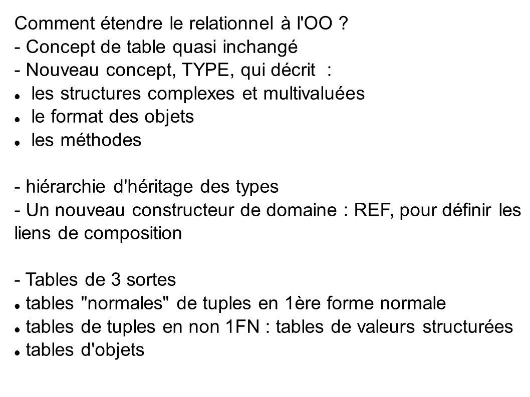 LES TYPES - Domaines usuels de SQL : CHAR, VARCHAR, NUMBER, DATE… - Nouveaux domaines définis par l utilisateur, propres à la BD, pour décrire : → un multivalué :  TYPE VARRAY : vecteur  TYPE nested TABLE : table insérée à la place d une valeur → un complexe … éventuellement avec oid (!)  valeur complexe  objet (oid, valeur complexe)