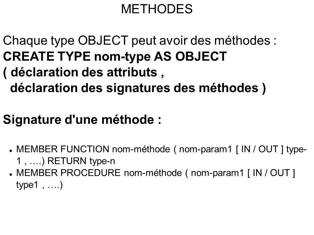 METHODES Chaque type OBJECT peut avoir des méthodes : CREATE TYPE nom-type AS OBJECT ( déclaration des attributs, déclaration des signatures des méthodes ) Signature d une méthode :  MEMBER FUNCTION nom-méthode ( nom-param1 [ IN / OUT ] type- 1, ….) RETURN type-n  MEMBER PROCEDURE nom-méthode ( nom-param1 [ IN / OUT ] type1, ….)