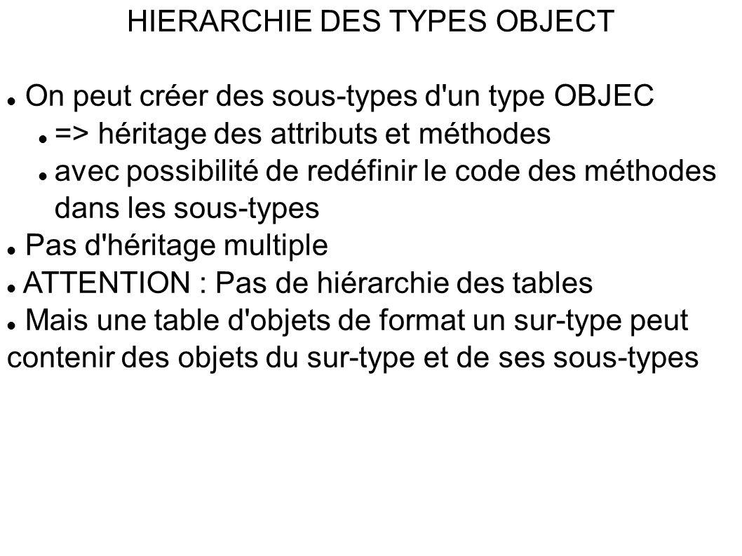 HIERARCHIE DES TYPES OBJECT  On peut créer des sous-types d un type OBJEC  => héritage des attributs et méthodes  avec possibilité de redéfinir le code des méthodes dans les sous-types  Pas d héritage multiple  ATTENTION : Pas de hiérarchie des tables  Mais une table d objets de format un sur-type peut contenir des objets du sur-type et de ses sous-types