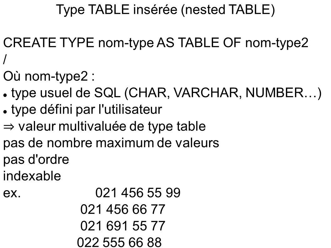 Type TABLE insérée (nested TABLE), suite CREATE TYPE Ttéléphones AS TABLE OF CHAR(10) / CREATE TABLE Personne ( AVS CHAR(11), Nom VARCHAR(20), tel Ttéléphones ) NESTED TABLE tel STORE AS TableTel / L utilisateur doit donner un nom à la table qui contiendra les téléphones de toutes les personnes