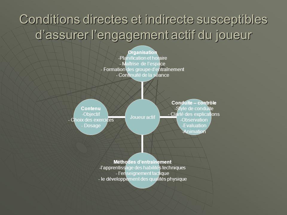 Conditions directes et indirecte susceptibles d'assurer l'engagement actif du joueur Joueur actif Organisation •Planification et horaire • Maîtrise de