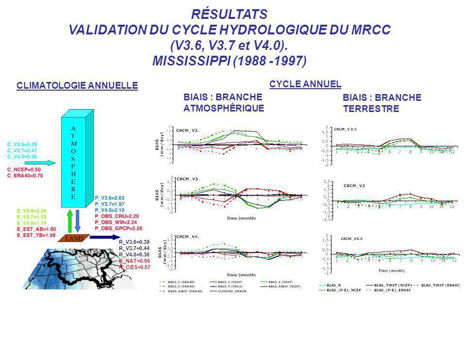 R_V3.6=0.39 R_V3.7=0.44 R_V4.0=0.36 R_NAT=0.66 R_OBS=0.57 CLIMATOLOGIE ANNUELLE BIAIS : BRANCHE ATMOSPHÉRIQUE BIAIS : BRANCHE TERRESTRE CYCLE ANNUEL R