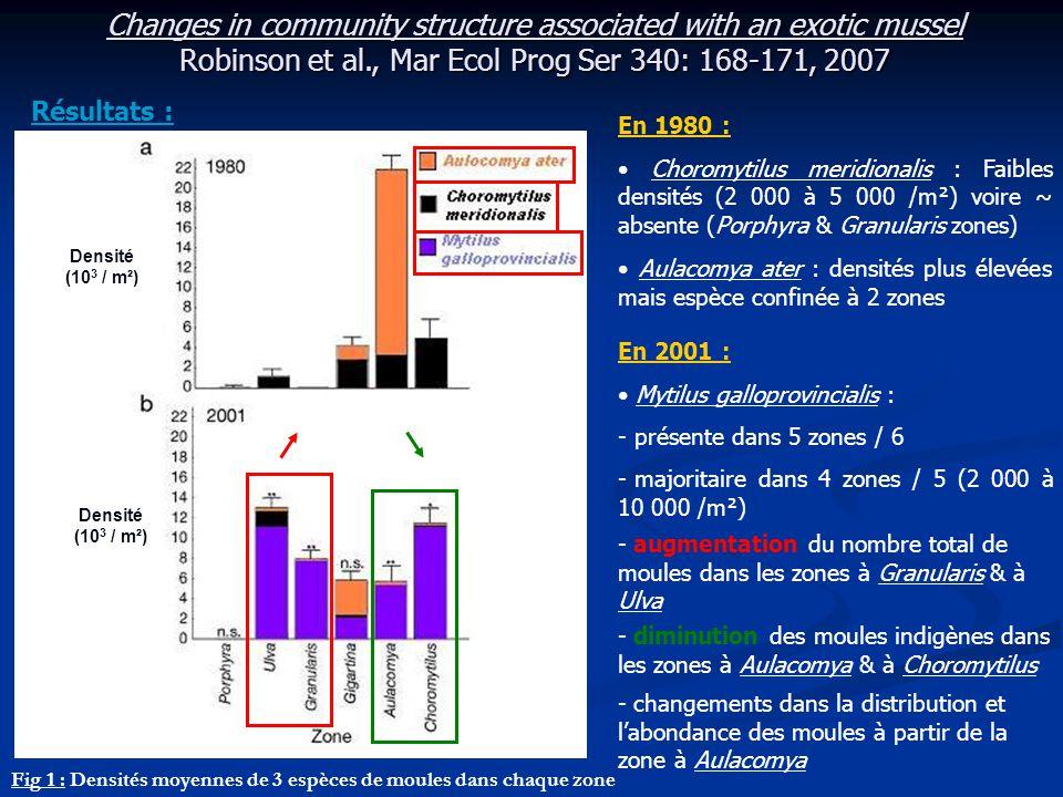 Changes in community structure associated with an exotic mussel Robinson et al., Mar Ecol Prog Ser 340: 168-171, 2007 Résultats : Densité (10 3 / m²)