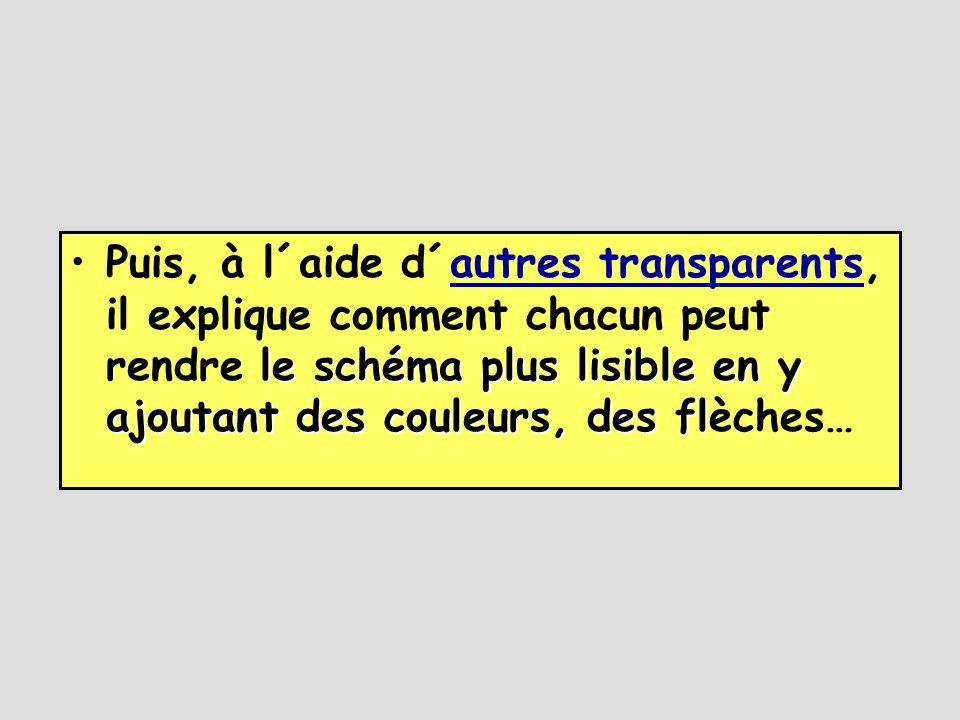 le schéma plus lisible en y ajoutant des couleurs, des fl •Puis, à l´aide d´autres transparents, il explique comment chacun peut rendre le schéma plus lisible en y ajoutant des couleurs, des flèches…autres transparents