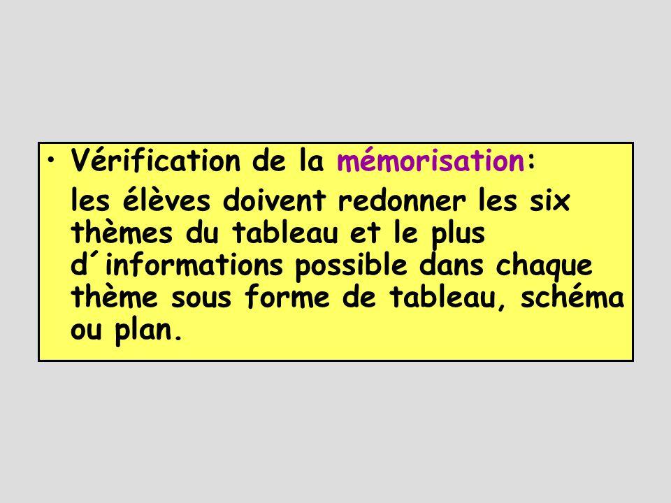 •Vérification de la mémorisation: les élèves doivent redonner les six thèmes du tableau et le plus d´informations possible dans chaque thème sous forme de tableau, schéma ou plan.