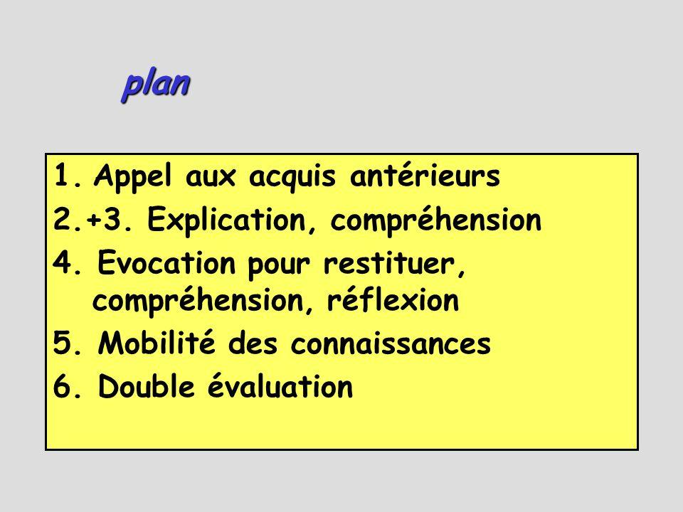 plan 1.Appel aux acquis antérieurs 2.+3. Explication, compréhension 4. Evocation pour restituer, compréhension, réflexion 5. Mobilité des connaissance