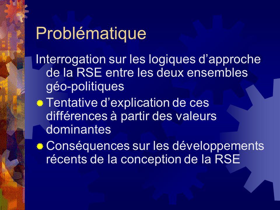 Problématique Interrogation sur les logiques d'approche de la RSE entre les deux ensembles géo-politiques  Tentative d'explication de ces différences à partir des valeurs dominantes  Conséquences sur les développements récents de la conception de la RSE