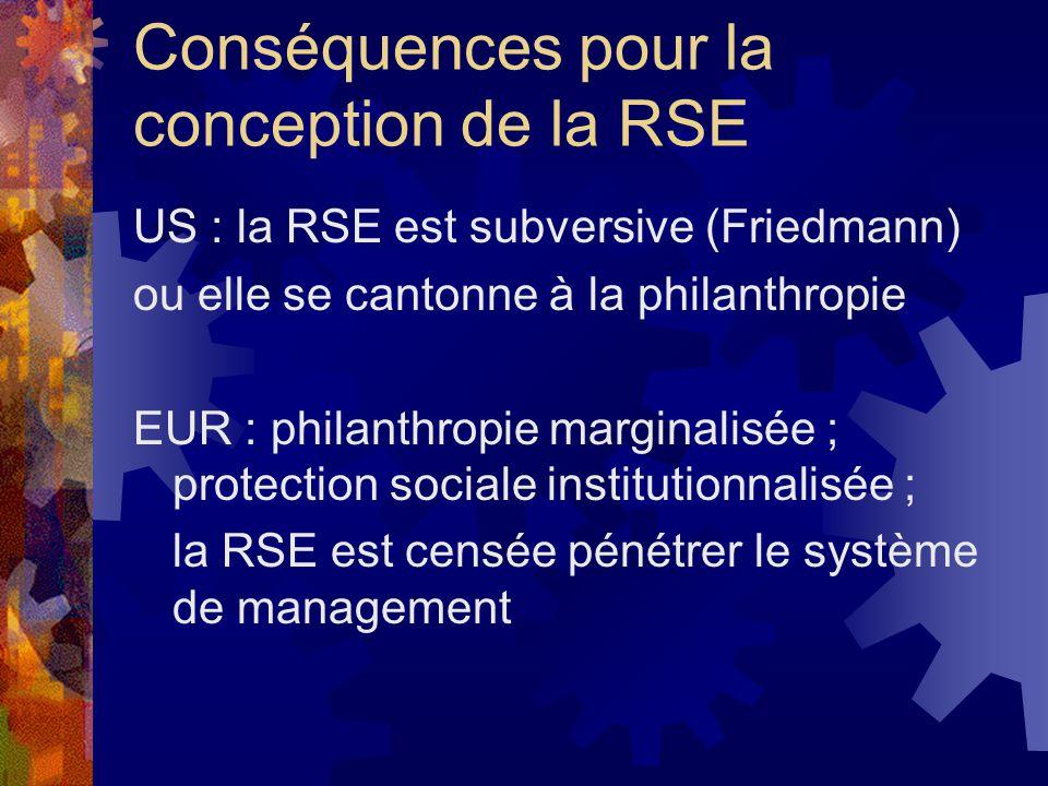 Conséquences pour la conception de la RSE US : la RSE est subversive (Friedmann) ou elle se cantonne à la philanthropie EUR : philanthropie marginalisée ; protection sociale institutionnalisée ; la RSE est censée pénétrer le système de management