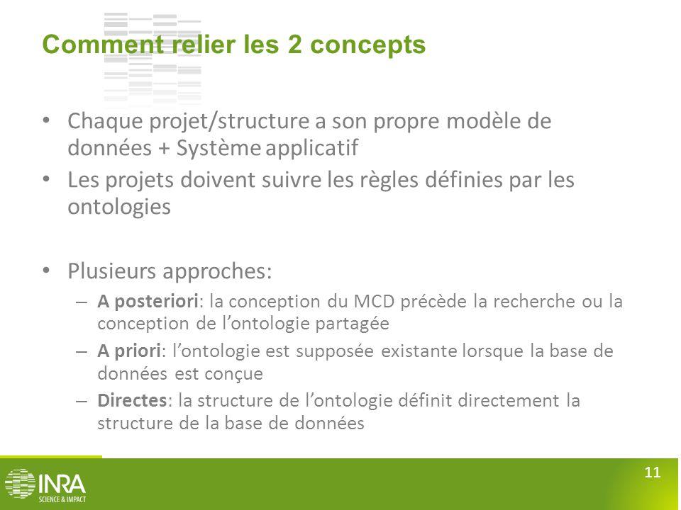 11 Comment relier les 2 concepts • Chaque projet/structure a son propre modèle de données + Système applicatif • Les projets doivent suivre les règles