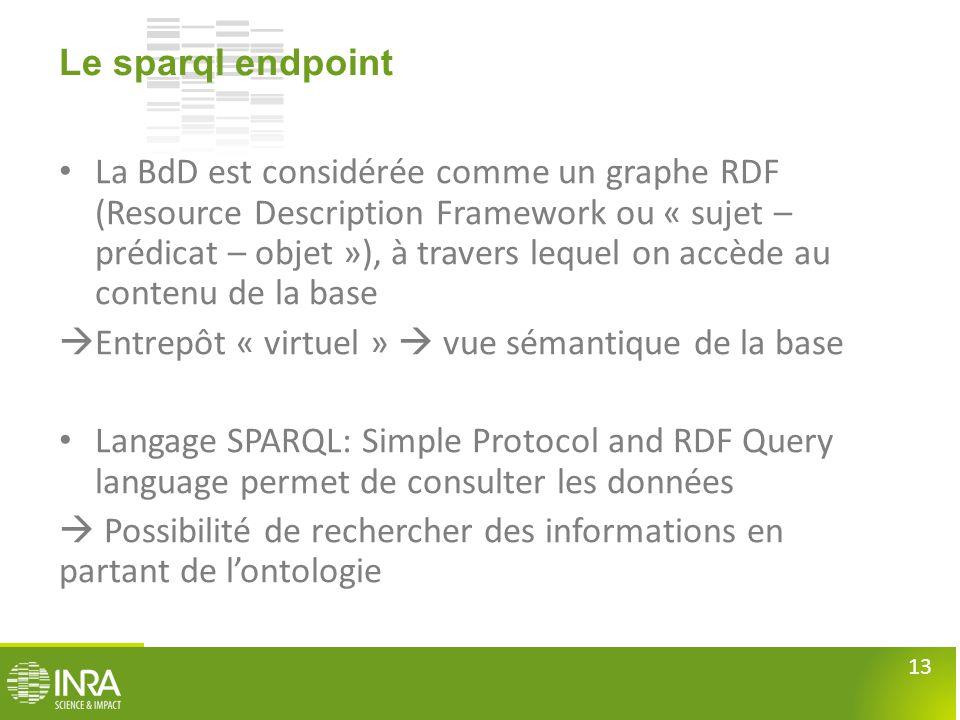 13 Le sparql endpoint • La BdD est considérée comme un graphe RDF (Resource Description Framework ou « sujet – prédicat – objet »), à travers lequel o