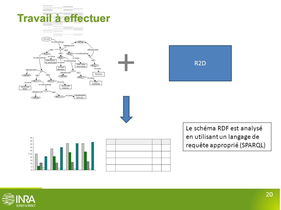 20 Travail à effectuer + Le schéma RDF est analysé en utilisant un langage de requête approprié (SPARQL) R2D