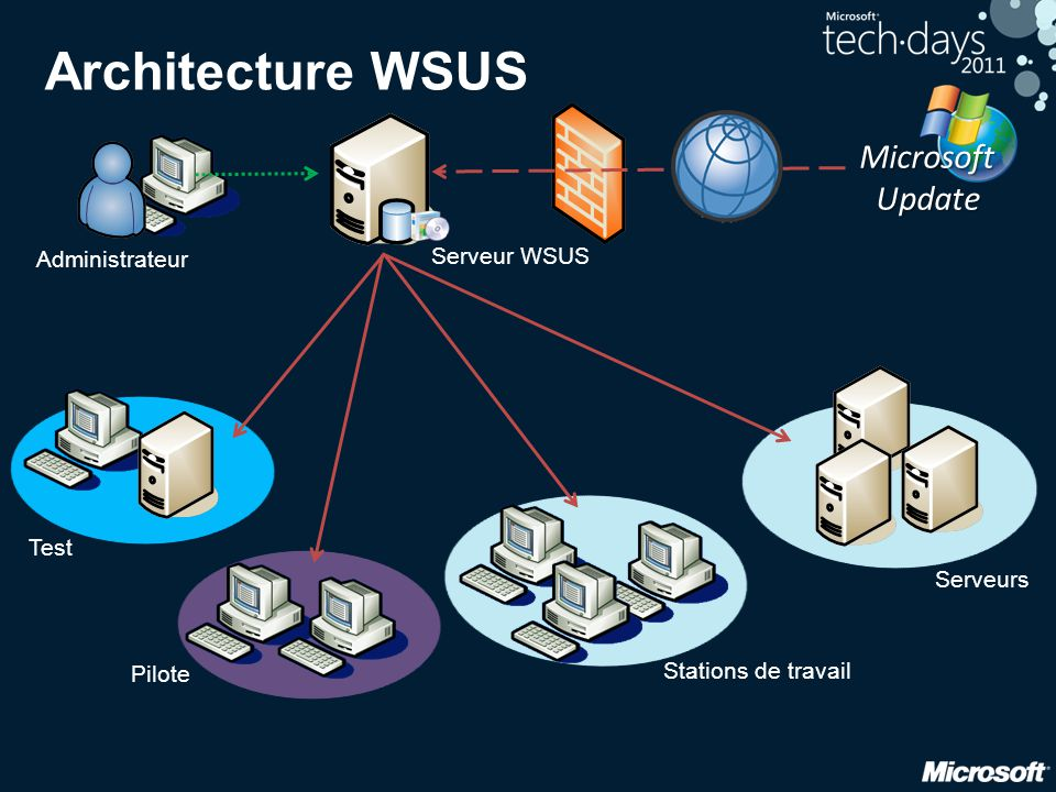 Architecture WSUS Administrateur MicrosoftUpdate Serveur WSUS Test Pilote Stations de travail Serveurs