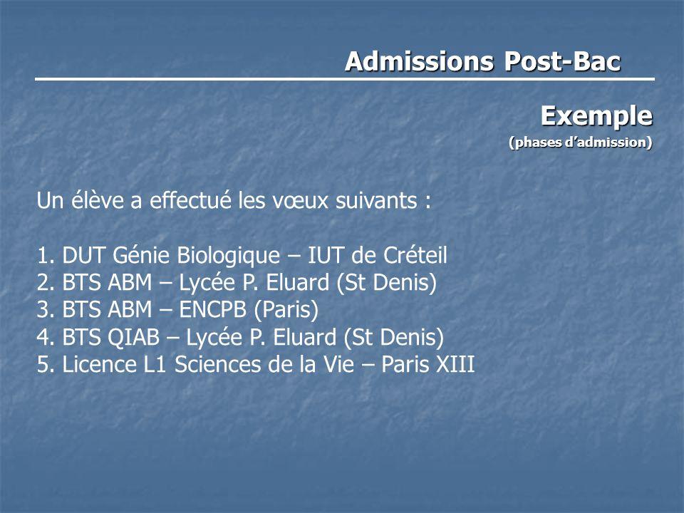 Admissions Post-Bac Exemple (phases d'admission) Un élève a effectué les vœux suivants : 1.DUT Génie Biologique – IUT de Créteil 2.BTS ABM – Lycée P.