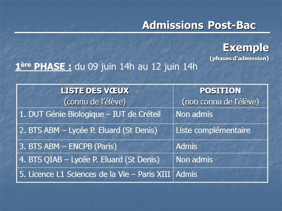 Admissions Post-Bac Exemple (phases d'admission) 1 ère PHASE : du 09 juin 14h au 12 juin 14h LISTE DES VŒUX (connu de l'élève) POSITION (non connu de