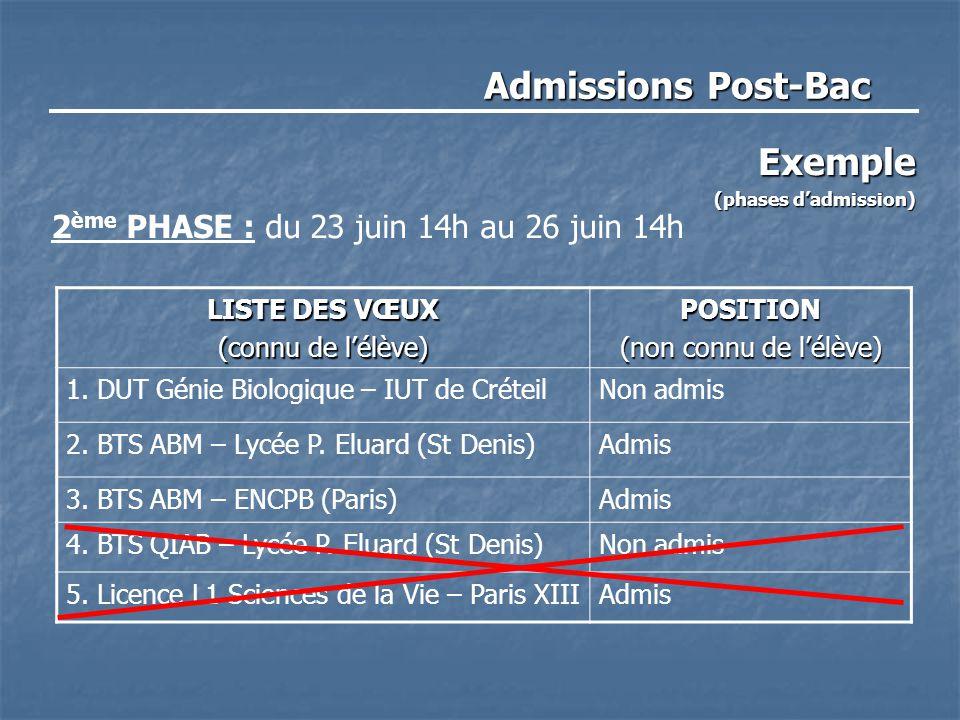 Admissions Post-Bac Exemple (phases d'admission) 2 ème PHASE : du 23 juin 14h au 26 juin 14h LISTE DES VŒUX (connu de l'élève) POSITION (non connu de