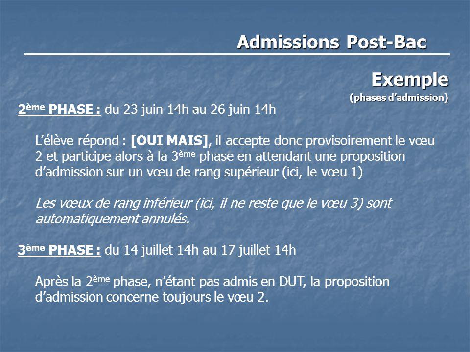 Admissions Post-Bac Exemple (phases d'admission) 2 ème PHASE : du 23 juin 14h au 26 juin 14h L'élève répond : [OUI MAIS], il accepte donc provisoirement le vœu 2 et participe alors à la 3 ème phase en attendant une proposition d'admission sur un vœu de rang supérieur (ici, le vœu 1) Les vœux de rang inférieur (ici, il ne reste que le vœu 3) sont automatiquement annulés.
