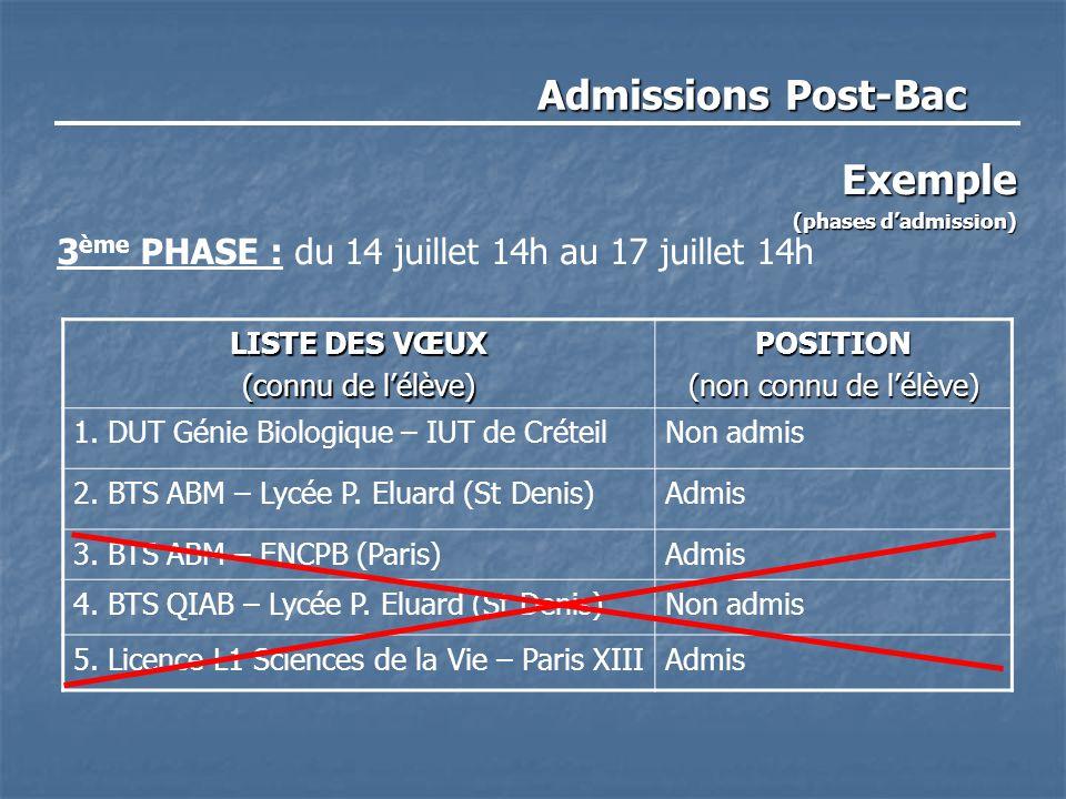 Admissions Post-Bac Exemple (phases d'admission) 3 ème PHASE : du 14 juillet 14h au 17 juillet 14h LISTE DES VŒUX (connu de l'élève) POSITION (non con