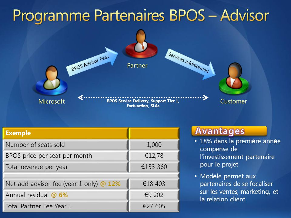 Exemple Number of seats sold1,000 BPOS price per seat per month € 12,78 Total revenue per year € 153 360 Net-add advisor fee (year 1 only) @ 12% € 18