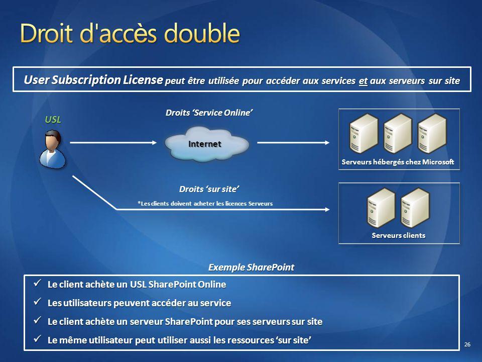 Droits 'Service Online' Serveurs hébergés chez Microsoft Serveurs clients Internet USL *Les clients doivent acheter les licences Serveurs User Subscri