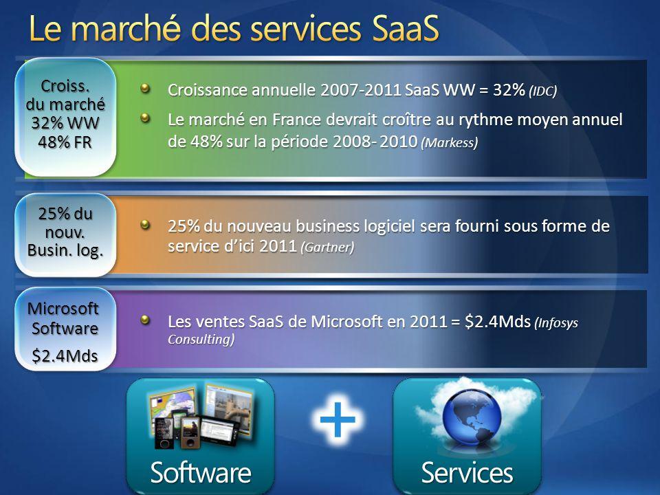 Microsoft Software $2.4Mds 25% du nouv. Busin. log. Croiss. du marché 32% WW 48% FR Croissance annuelle 2007-2011 SaaS WW = 32% (IDC) Le marché en Fra