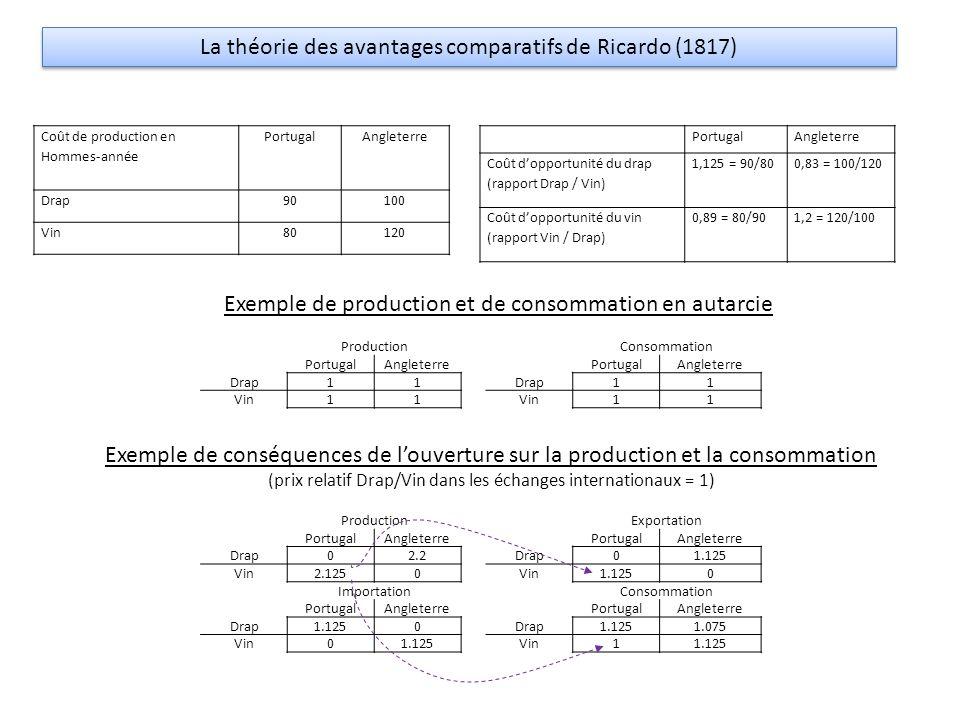 Coût de production en Hommes-année PortugalAngleterre Drap90100 Vin80120 PortugalAngleterre Coût d'opportunité du drap (rapport Drap / Vin) 1,125 = 90