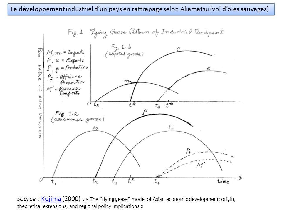 "Le développement industriel d'un pays en rattrapage selon Akamatsu (vol d'oies sauvages) source : Kojima (2000), « The ""flying geese"" model of Asian e"