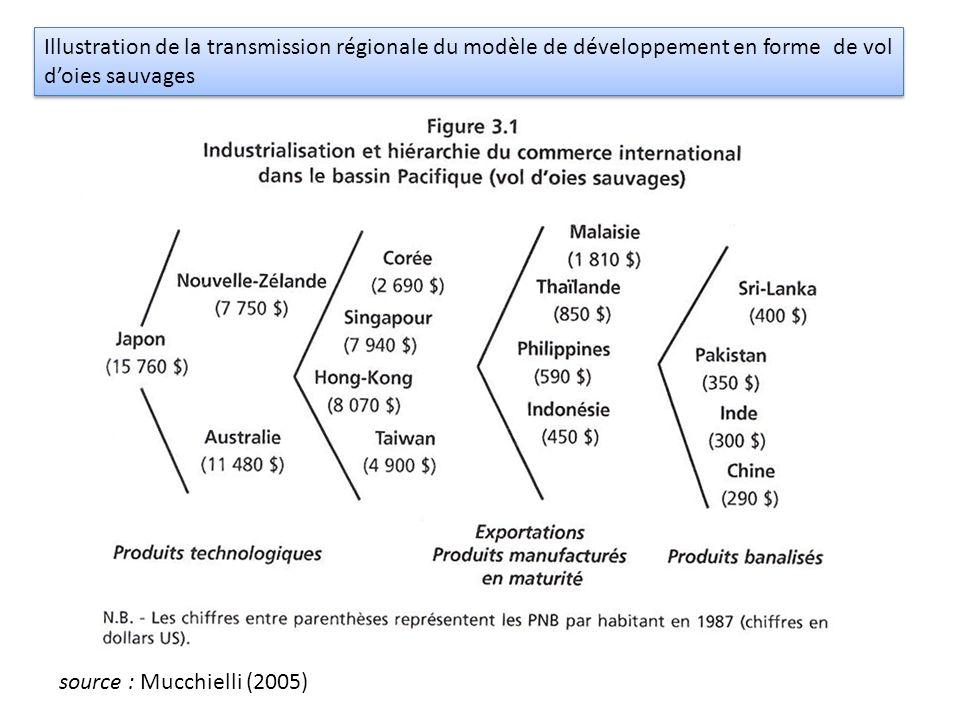 Illustration de la transmission régionale du modèle de développement en forme de vol d'oies sauvages source : Mucchielli (2005)