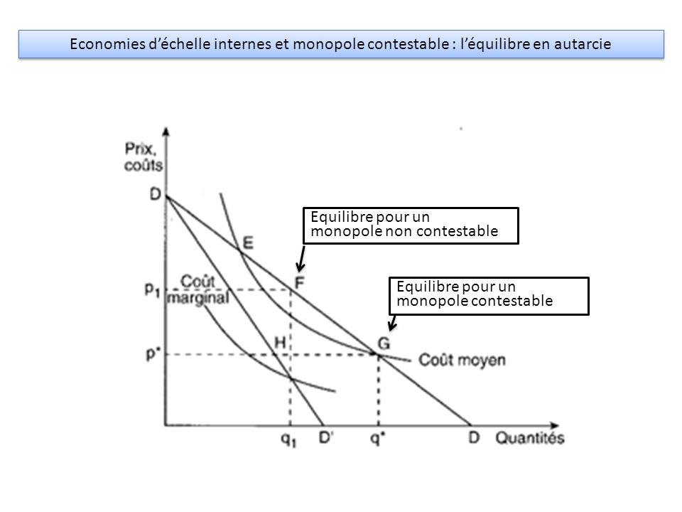 Economies d'échelle internes et monopole contestable : l'équilibre en autarcie Equilibre pour un monopole non contestable Equilibre pour un monopole c
