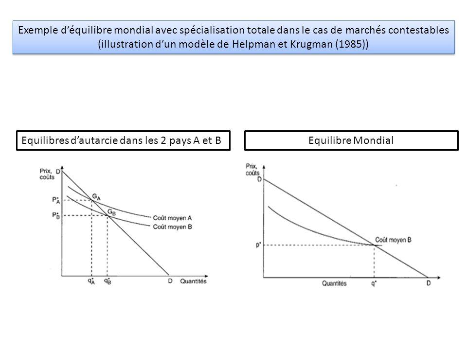 Equilibres d'autarcie dans les 2 pays A et BEquilibre Mondial Exemple d'équilibre mondial avec spécialisation totale dans le cas de marchés contestabl