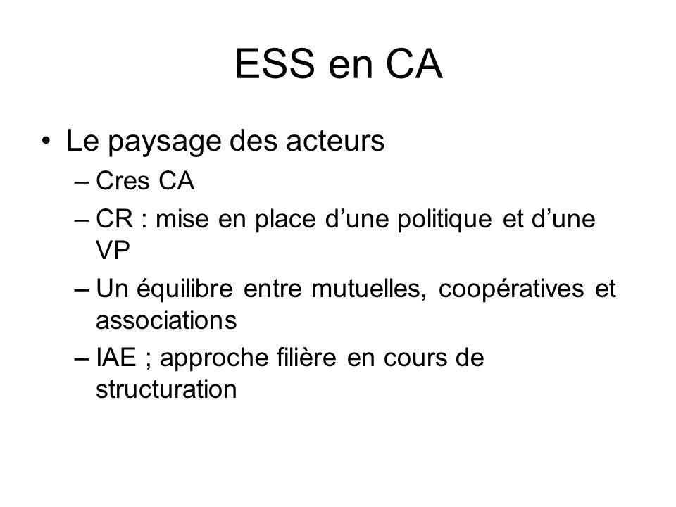 ESS en CA •Le paysage des acteurs –Cres CA –CR : mise en place d'une politique et d'une VP –Un équilibre entre mutuelles, coopératives et associations –IAE ; approche filière en cours de structuration