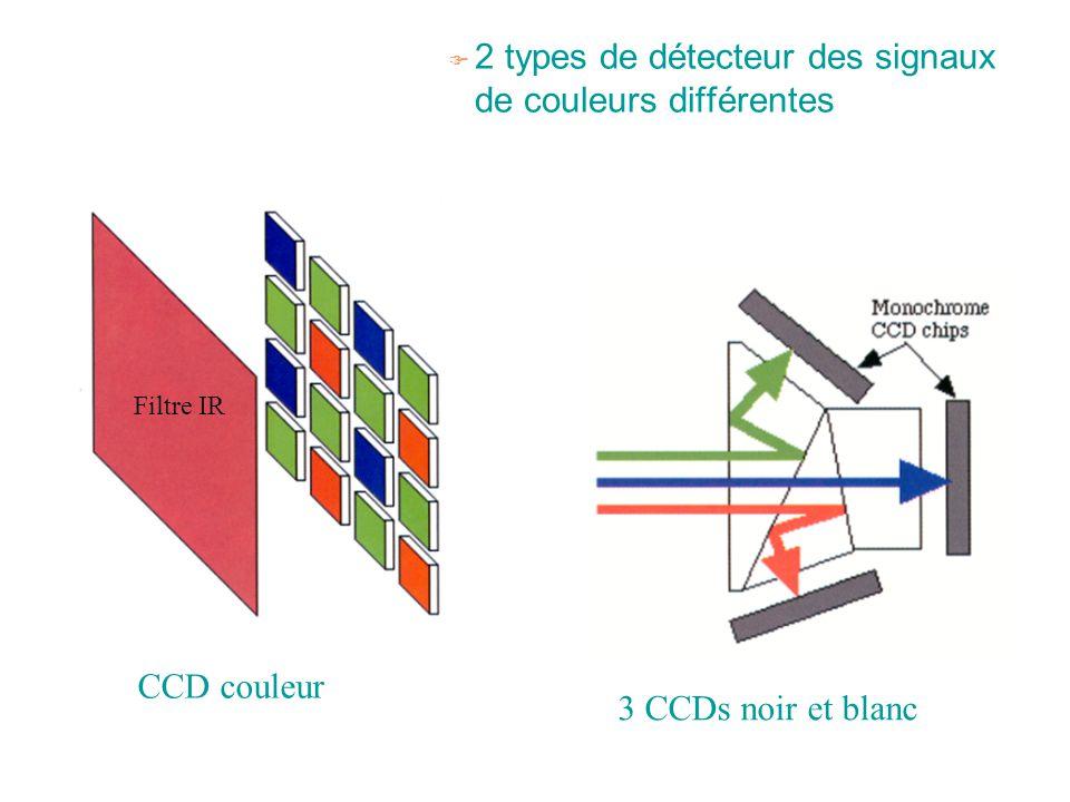F 2 types de détecteur des signaux de couleurs différentes CCD couleur 3 CCDs noir et blanc Filtre IR