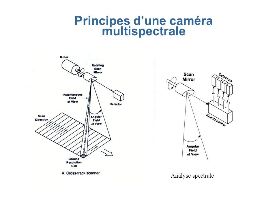 Principes d'une caméra multispectrale Analyse spectrale