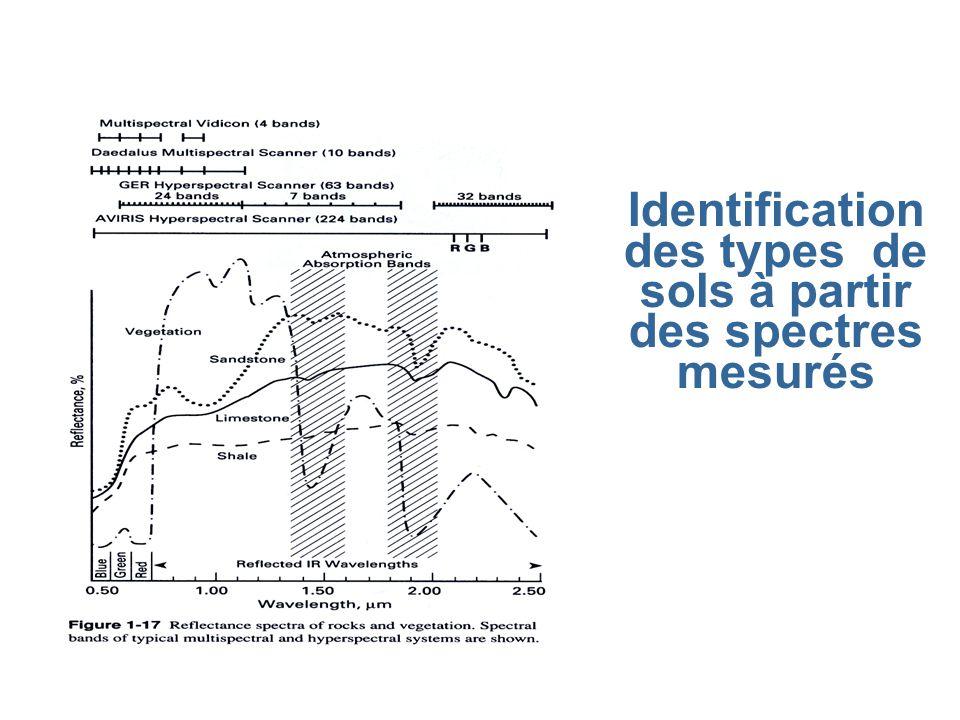 Identification des types de sols à partir des spectres mesurés