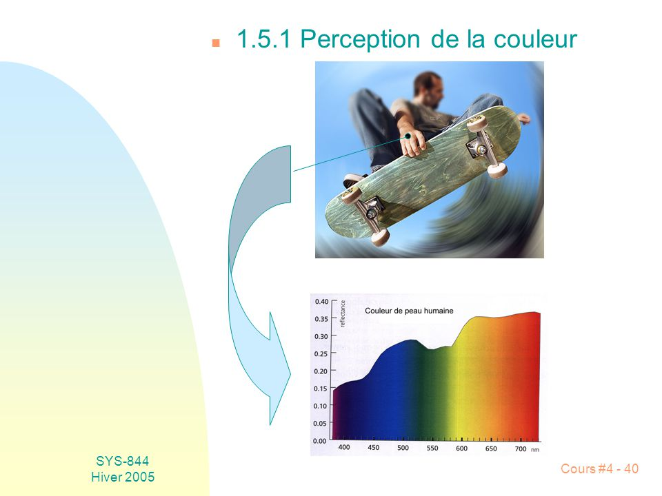 SYS-844 Hiver 2005 Cours #4 - 40 n 1.5.1 Perception de la couleur