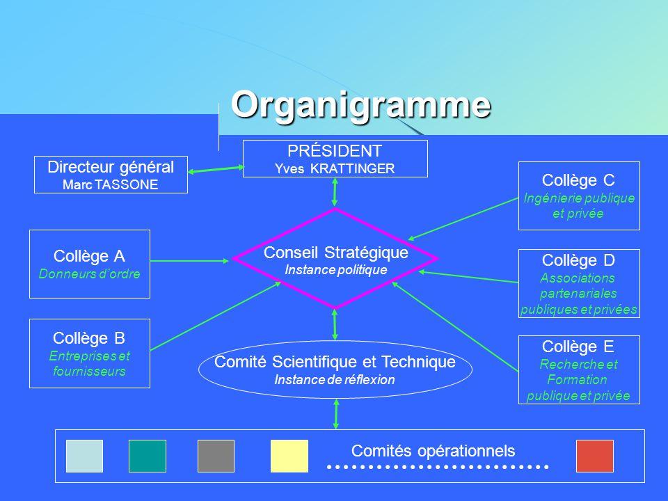 Organigramme Conseil Stratégique Instance politique PRÉSIDENT Yves KRATTINGER Collège A Donneurs d'ordre Collège B Entreprises et fournisseurs Collège
