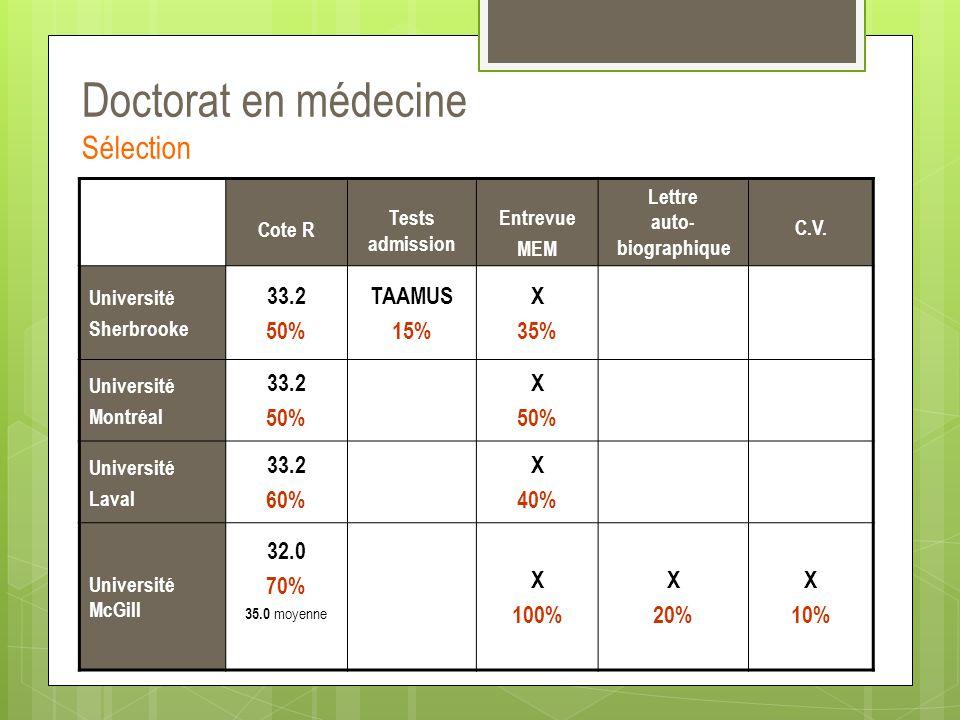 Doctorat en médecine Sélection Cote R Tests admission Entrevue MEM Lettre auto- biographique C.V. Université Sherbrooke 33.2 50% TAAMUS 15% X 35% Univ
