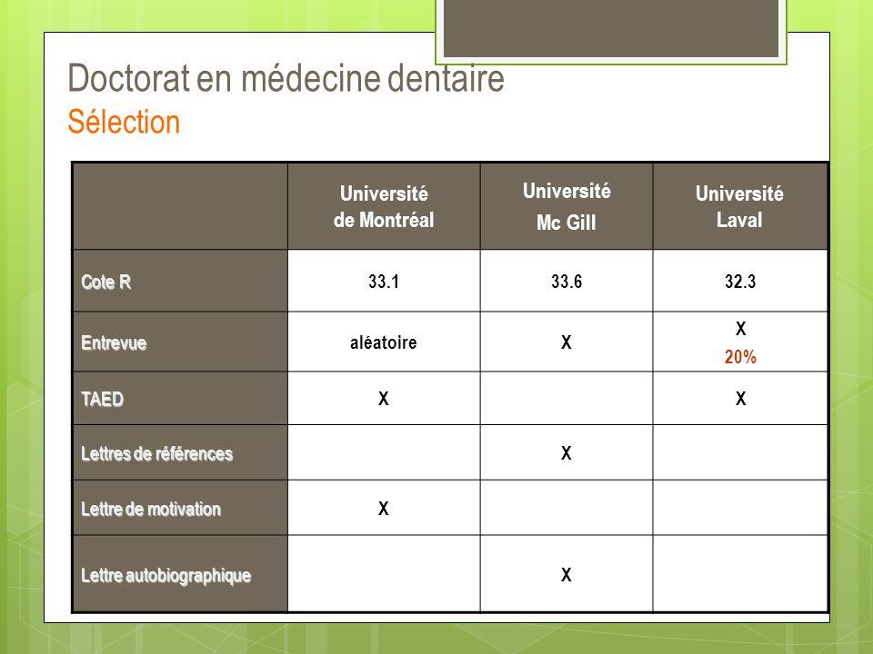 Doctorat en médecine dentaire Sélection Université de Montréal Université Mc Gill Université Laval Cote R 33.133.632.3 Entrevue aléatoireX X 20% TAED
