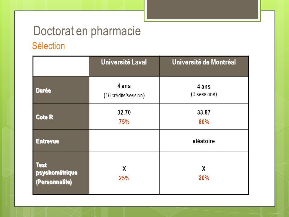 Doctorat en pharmacie Sélection Université LavalUniversité de Montréal Durée 4 ans ( 16 crédits/session ) 4 ans ( 9 sessions ) Cote R 32.70 75% 33.87