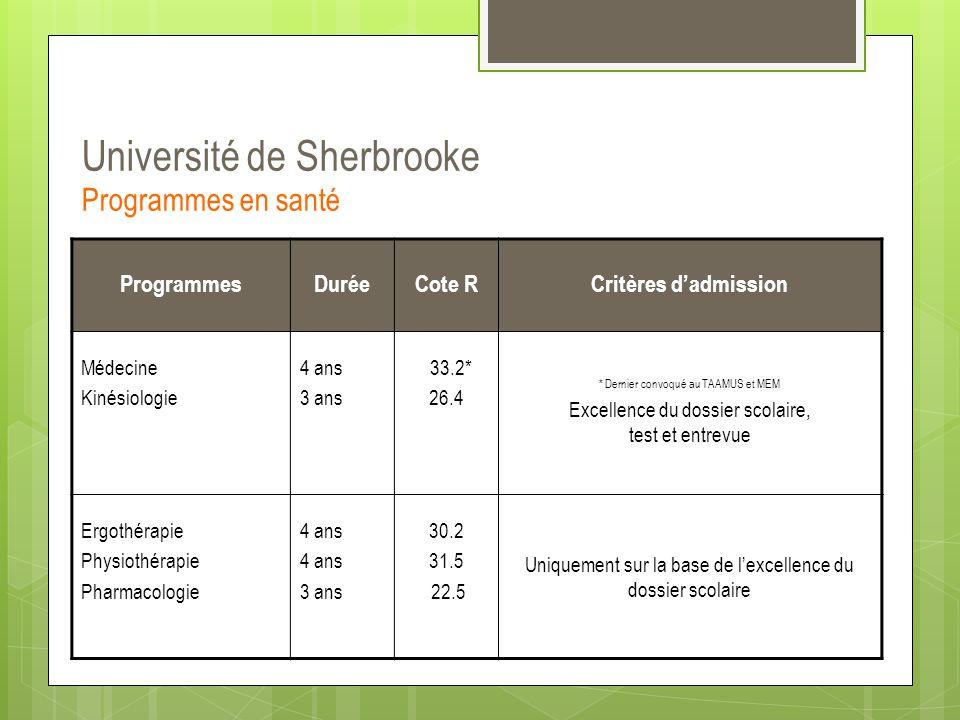 Université de Sherbrooke Programmes en santé ProgrammesDuréeCote RCritères d'admission Médecine Kinésiologie 4 ans 3 ans 33.2* 26.4 * Dernier convoqué