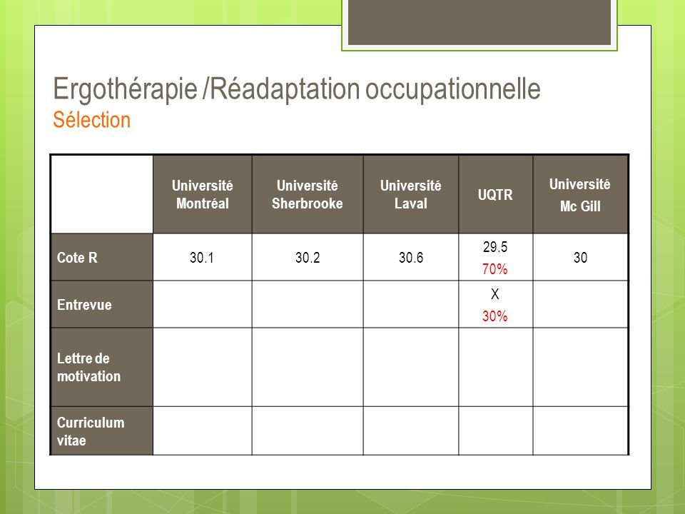 Université Montréal Université Sherbrooke Université Laval UQTR Université Mc Gill Cote R 30.130.230.6 29.5 70% 30 Entrevue X 30% Lettre de motivation