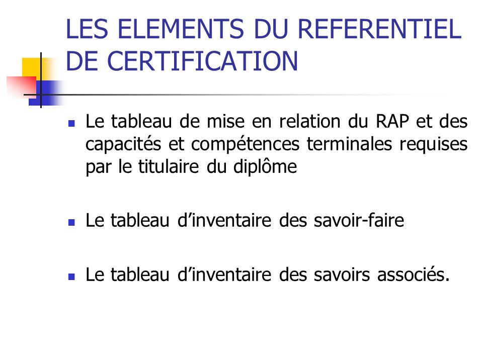 LES ELEMENTS DU REFERENTIEL DE CERTIFICATION  Le tableau de mise en relation du RAP et des capacités et compétences terminales requises par le titula