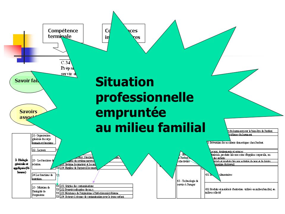 Compétences intermédiaires Compétence terminale Savoir faire Savoirs associés Situation professionnelle empruntée au milieu familial