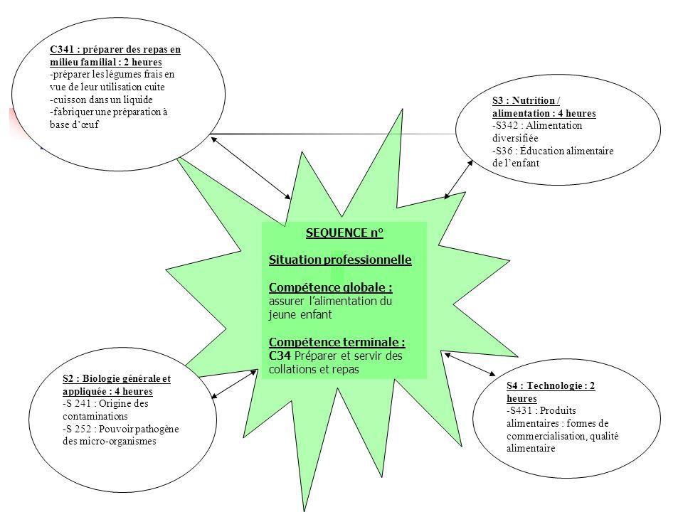 SEQUENCE n° Situation professionnelle Compétence globale : assurer l'alimentation du jeune enfant Compétence terminale : C34 Préparer et servir des co