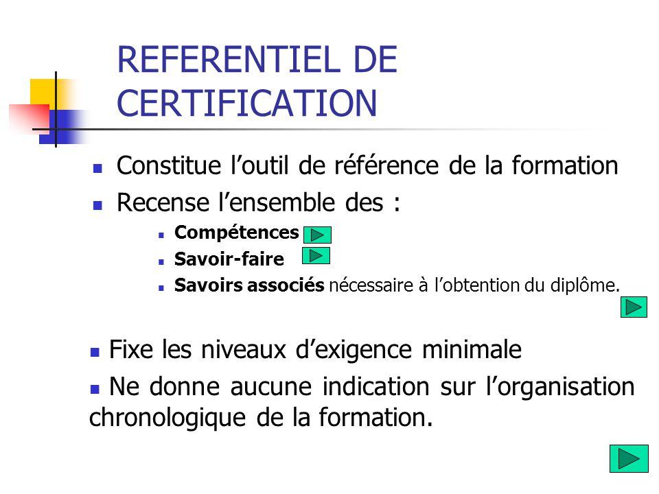 REFERENTIEL DE CERTIFICATION  Constitue l'outil de référence de la formation  Recense l'ensemble des :  Compétences  Savoir-faire  Savoirs associ